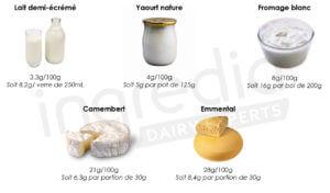 Quantité protéines produits laitiers lait