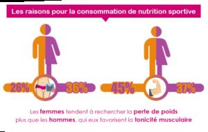raisons pour la consommation de nutrition sportive