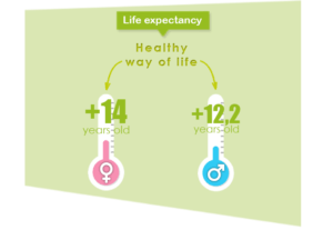 healthy lifestyle (good and adequate eating habits, moderate alcohol consumption, etc…) could potentially increase life expectancy by 12.2 years for men and 14 years for women. Dietary protein can improve life of seniors