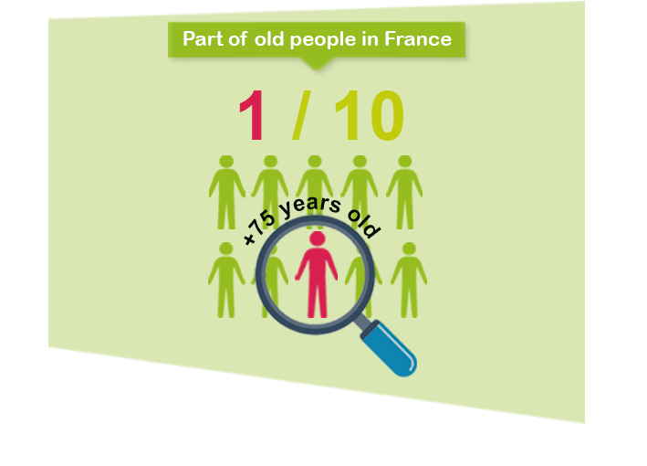 people over 75 years old represent up to one tenth of the French population. Dietary protein for elderly